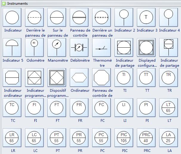 Symboles de schéma de procédé