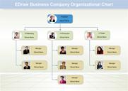 Organigramme des affaires