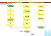 Structure de programme MFC