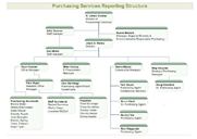 Organigramme de service