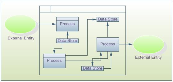 Exemples de diagramme de flux de données