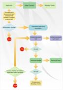 exemple de diagramme de flux de processus