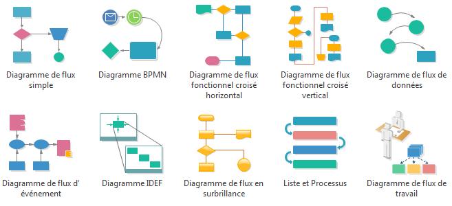 Modèles de diagramme de flux