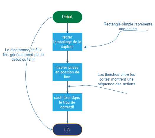 éléments de diagramme de flux simple