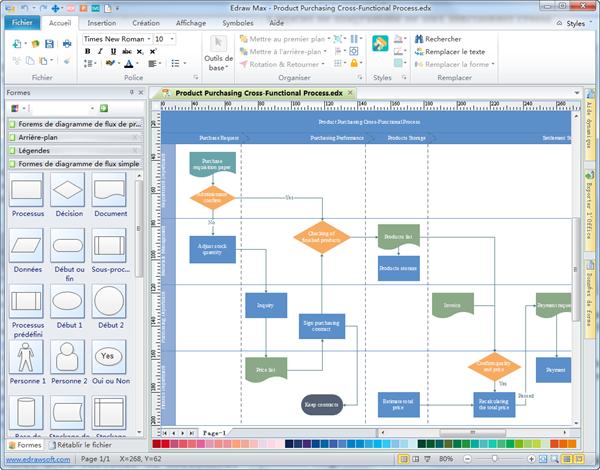 logiciel de diagramme de flux fonctionnel croisé