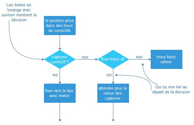 Décisions dans le diagramme de flux