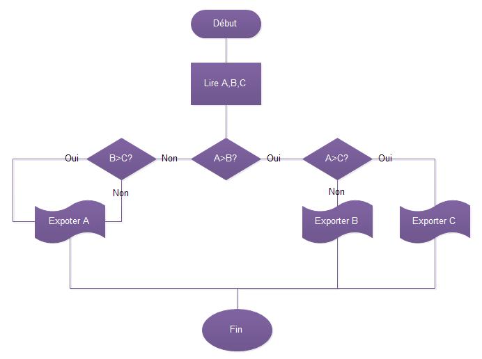 Diagramme de flux pour trouver le plus grand nombre parmi les trois