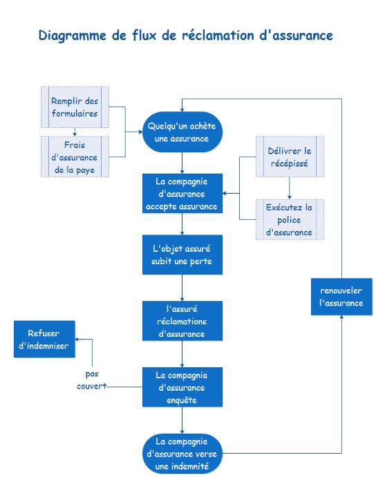 Diagramme de flux  pour le fabricant de machine de jeu