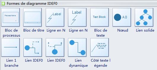 Symboles IDEF 2