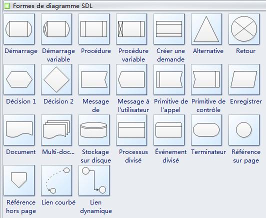 Symboles de diagramme SDL