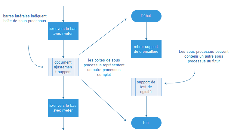 Processus secondaire - diagramme de flux