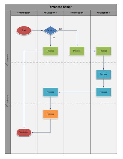 Modèle de diagramme de flux fonctionnel croisé vertical
