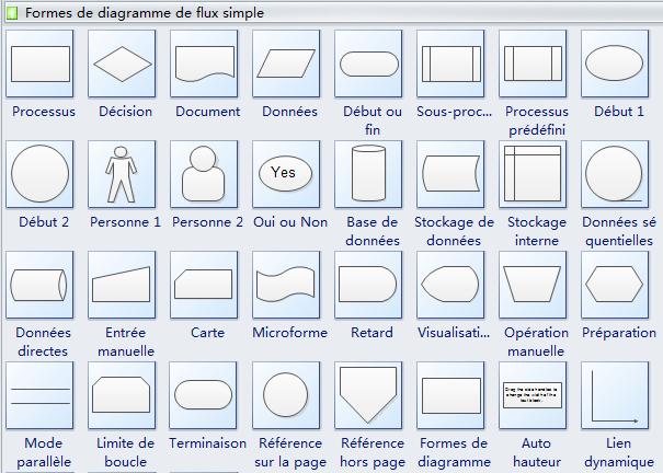 Symboles de diagramme de flux simple