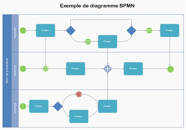 diagramme bmpn