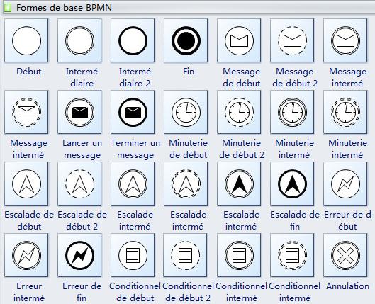 Symboles de diagramme BPMN