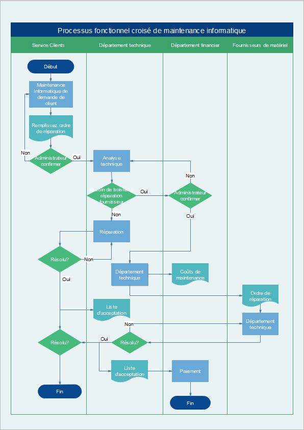 exemple de diagramme de flux fonctionnel croisé