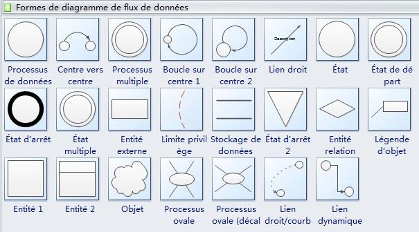 Symboles de diagramme de flux de données