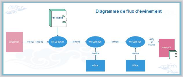 Exemple de diagramme de flux d'événements