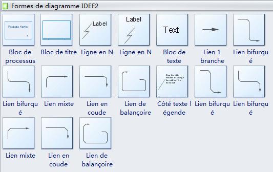Symboles IDEF