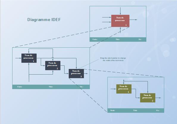 Exemple de diagrammes IDEF0