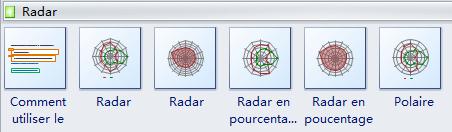 Symboles de graphique en radar
