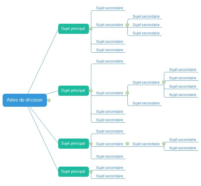 Diagramme en arbre - Ajouter une branche
