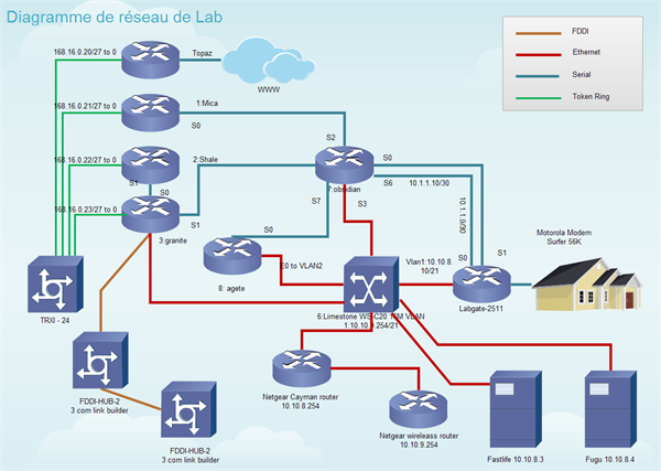 Diagramme de réseau Cisco détaillé