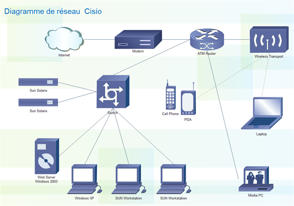 Diagramme De R U00e9seau Cisco