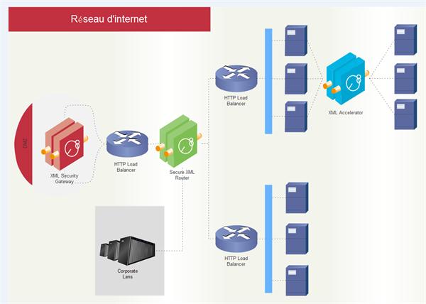 Diagramme de réseau WAN Cisco