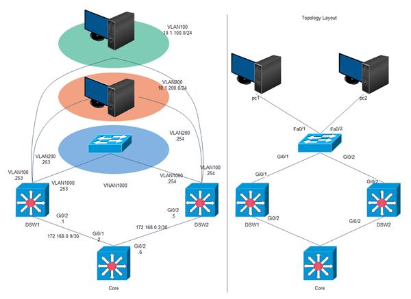 Diagramme de réseau de laboratoire Cisco