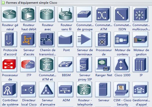 Symboles de diagramme de réseau Cisco