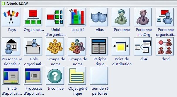 Symboles LDAP
