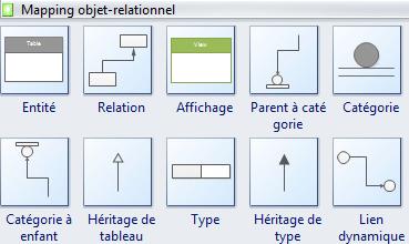 Modèle de relation d'objet