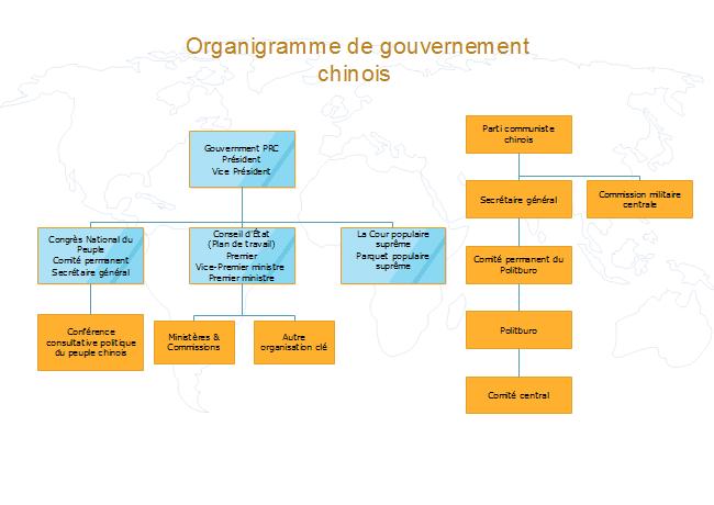 Exemple d'organigramme de gouvernement chinois
