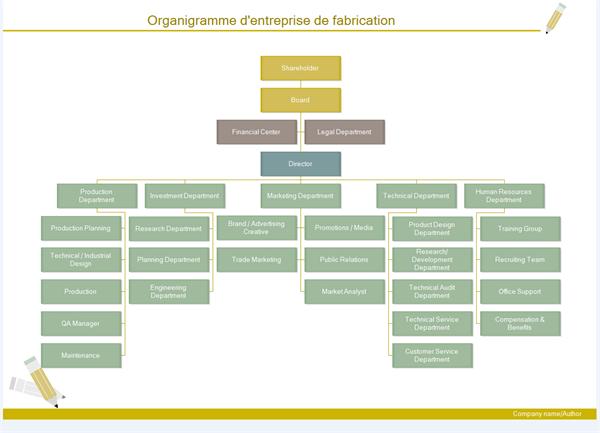 organigramme d'entreprise de fabrication