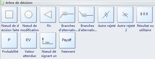 Symboles d'arbre de décision