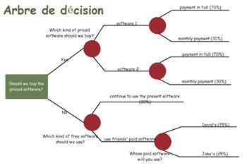 Exemple d'arbre de décision en chosissant un logiciel