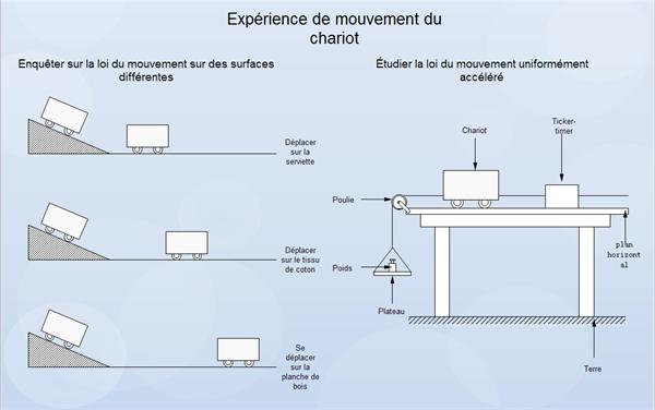 Diagramme de la mécanique physique