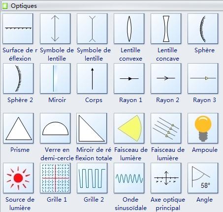 Symboles optiques physique