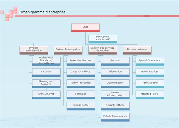 Organigramme d 39 entreprise de nombreux exemples d for Idee entreprise de service