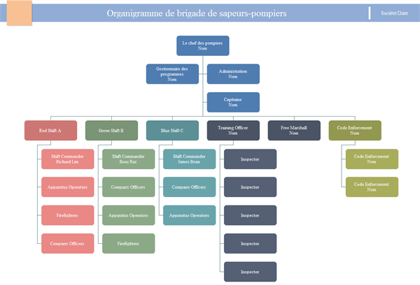 Organigramme de ressources humaines - Comment faire un organigramme open office ...