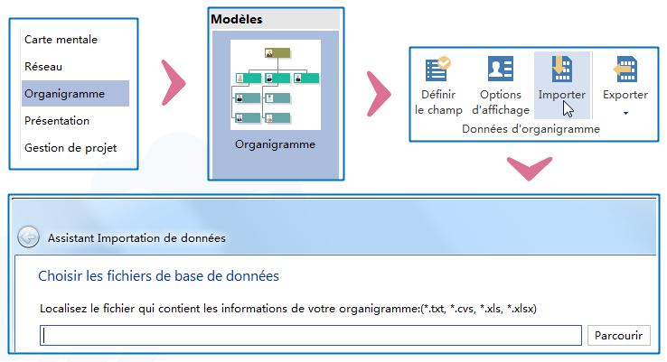 Importer les données d'organigramme