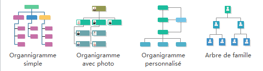 Logiciel d'organigramme