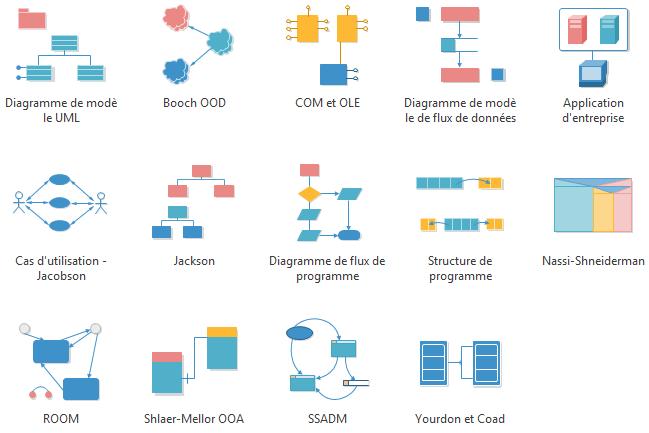 Logiciel de diagramme UML