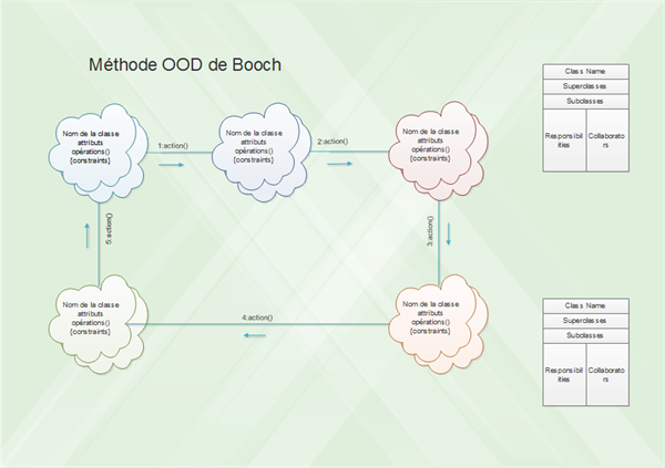 Exemples de méthode OOD de Booch