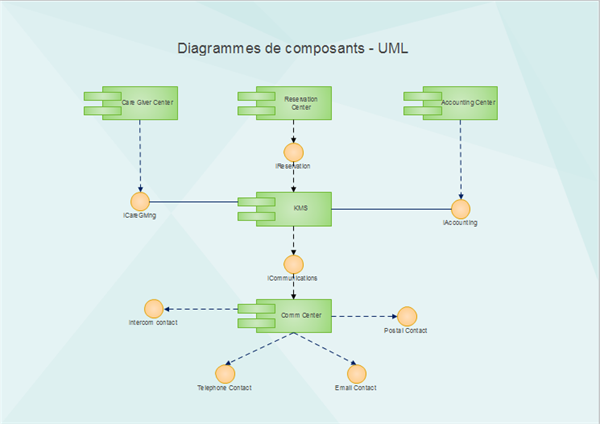 Exemple de diagramme de composants - UML