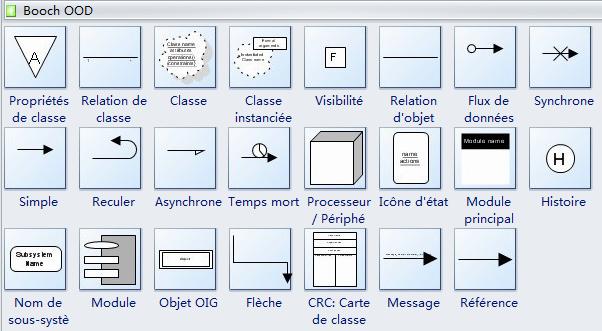 Symboles de diagramme de Booch OOD