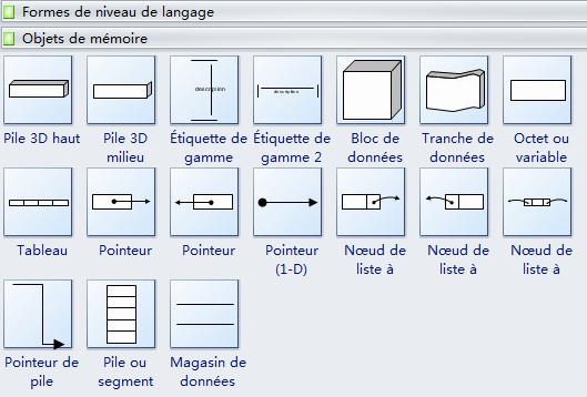 Symboles de diagramme structure de programme