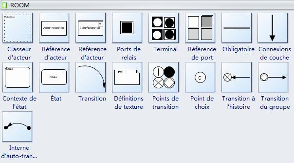 Symboles de diagramme ROOM