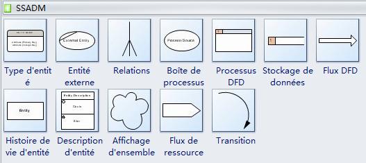 Symboles SSADM